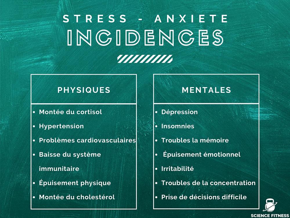 Incidences physiques et mentales du stress
