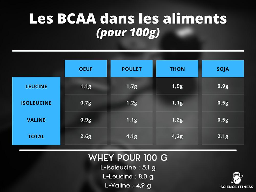 Présence des BCAA dans l'alimentation