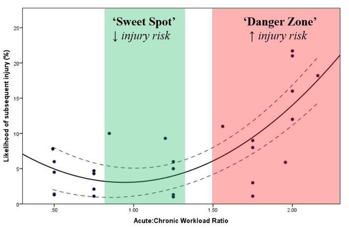Injury prevention and injury risk graph