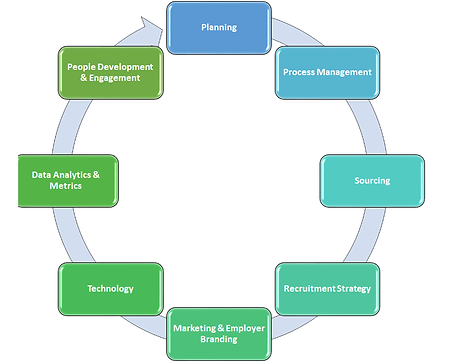 Strategic Workforce Planning.png
