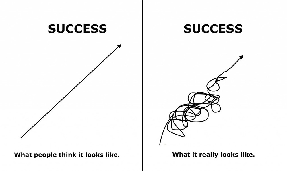 What success really looks like: a non-linear path