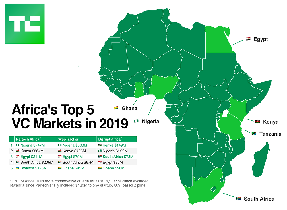 Africa's top VC markets in 2019 (Tech Crunch)