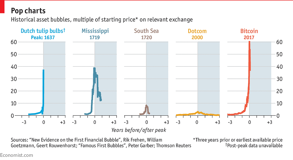 Historical economic bubbles (The Economist)