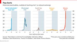 Historical economic bubbles (The Economist)