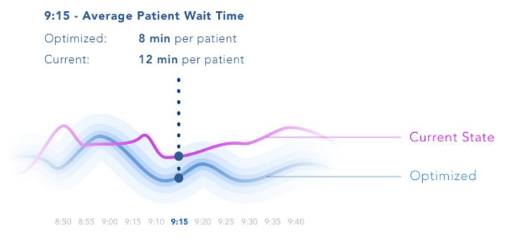 increase clinic efficiency