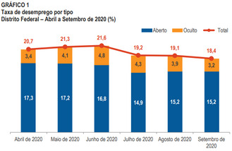 Pesquisa aponta menor queda no índice de desemprego desde abril