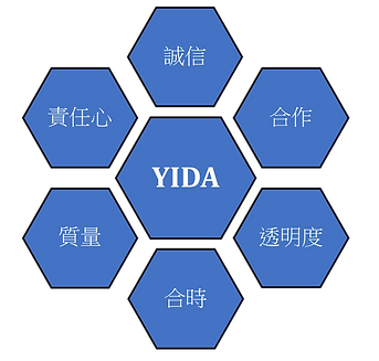 YIDACoreValues_Chinese.png