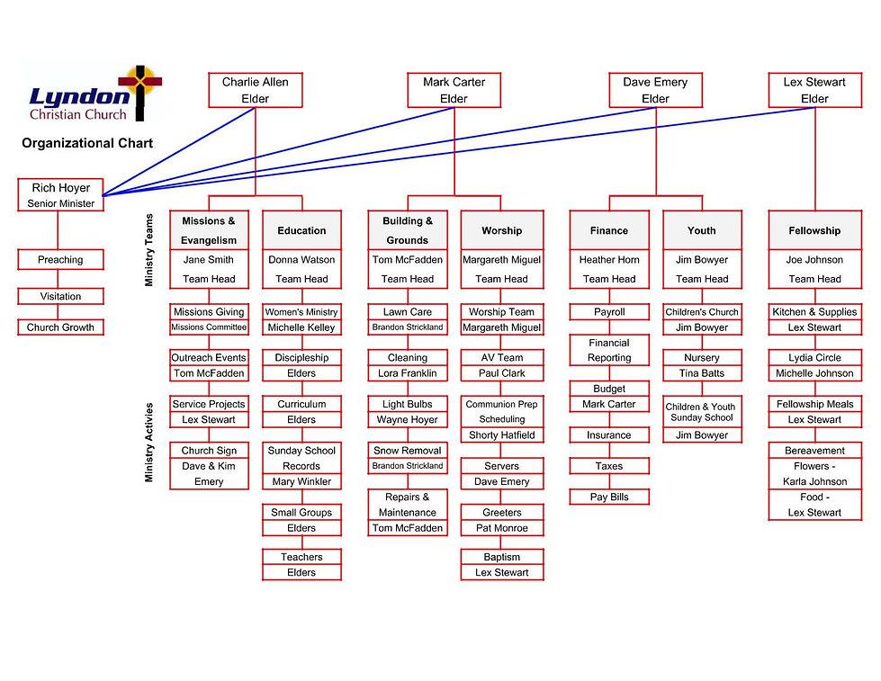 LCC Org Chart.jpg
