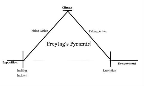 freytags-pyramid.jpg
