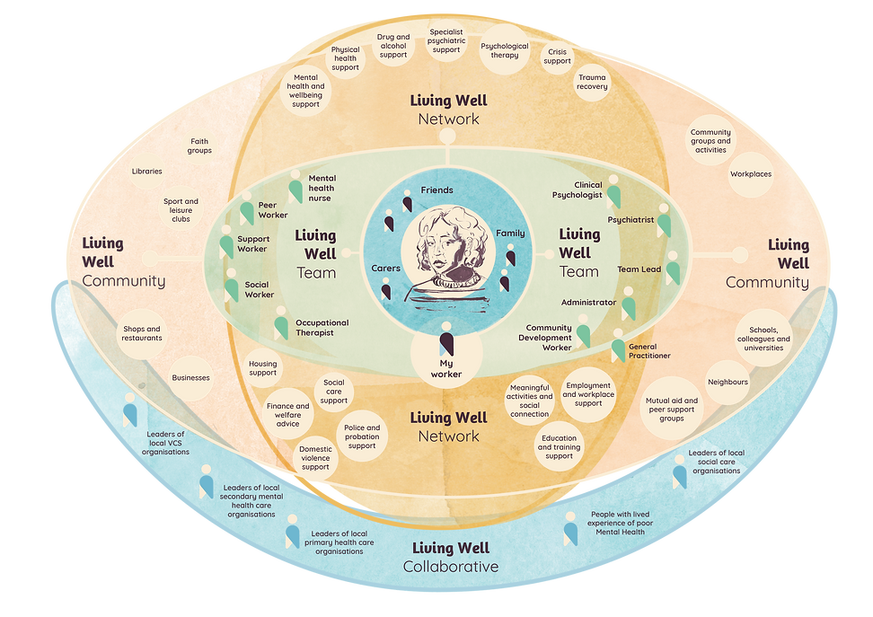 Living Well Systems map-02.png
