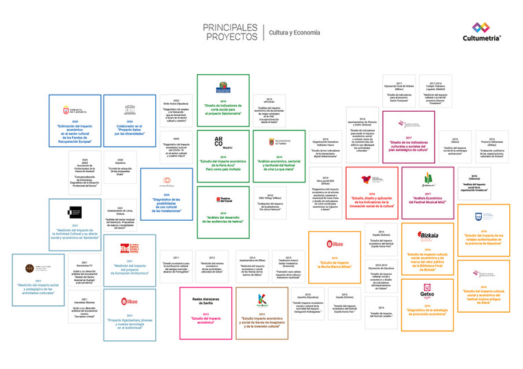 03-infografia-actividad-profesional-Ulti