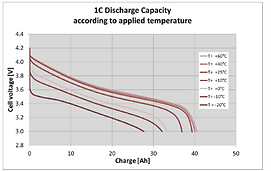 1 c dischrge over temp.png