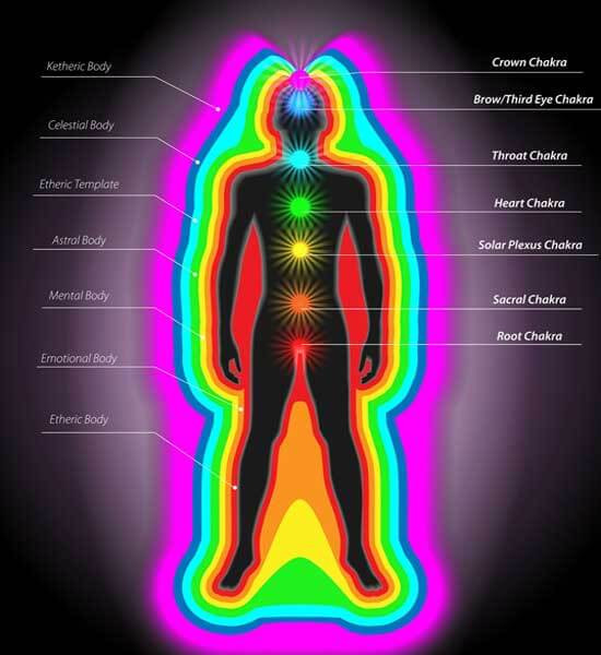 Your personal energy field.. The Aura