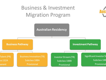 Business & Investment Program for immigration to Australia