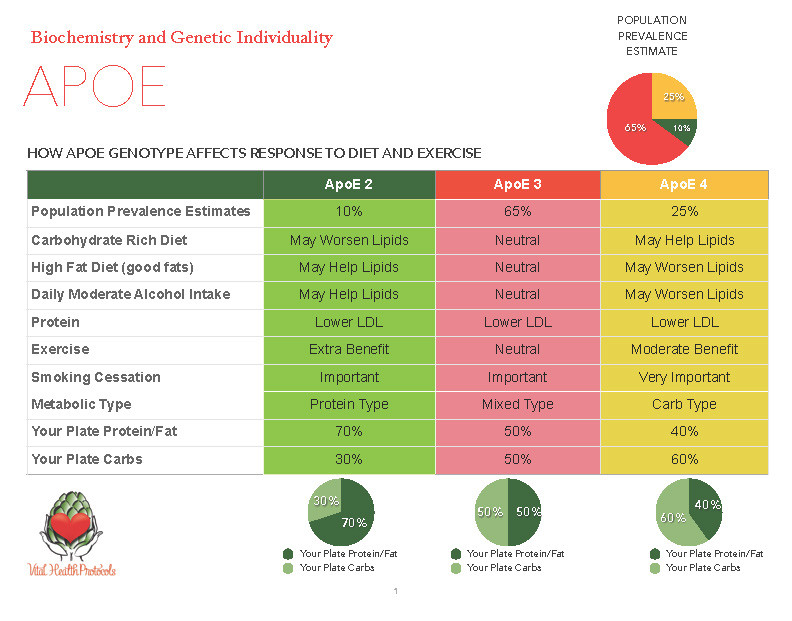Dr. Julie McLaughlin and Michelle Keyes of Vital Health Protocols developed this chart to compare APOE and Metabolic Typing for a nutrigenomics look at what we should be eating for our health.