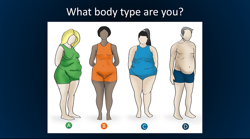 What is my Body Type?
