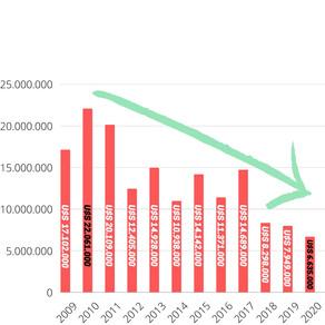 #5 ¿Cómo evolucionó en estos años la deuda postconcursal?