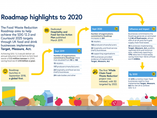 Food Waste Reduction Roadmap Report 2020 by Wrap
