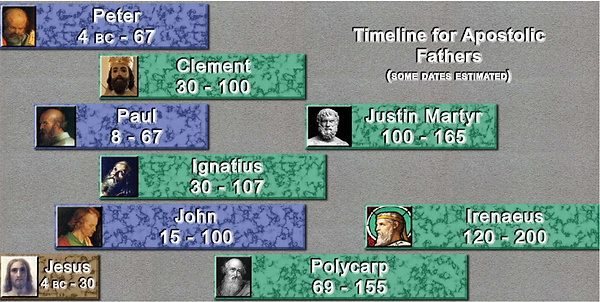 Apostolic Fathers timeline.png