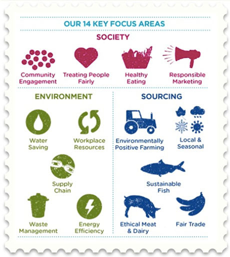 Iconas gráficas sobre las claves para la sostenibilidad alimentícia. Community engagement, treating people fairly, healthy eating, responsible marquetimg, water saving, workplace resources, environmentally positive farming, local & seasonal, sustainable fish, fair trade, ethical meat & dairy,waste management, energy efficiency