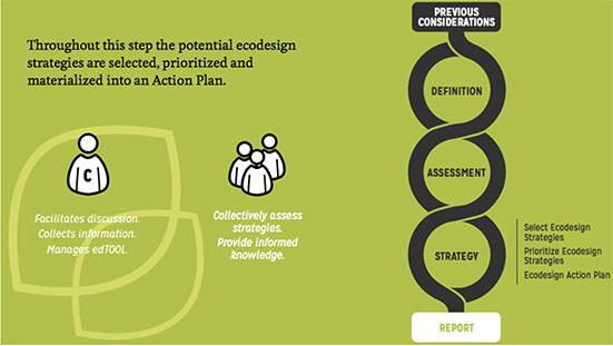 diapositiva en fondo verde donde se ve le plan de acción para implantar un ecodiseño en la producción de los productos, mediante la Edtool