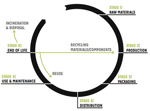 ciclo de vida de los productos industriales, raw materials, production, packaging, distribution, use & maintenance, end of life