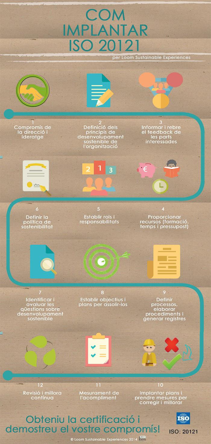 Infografia sobre cómo implantar la ISO 20121