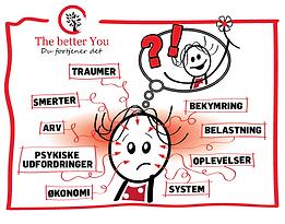 Hvor kommer vores smerter fra? - The better You - Personlig samtale og hjælp til dig