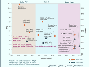 The Clean Hydrogen Saga: Part II – The Cost of Clean Hydrogen