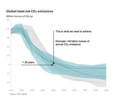 De-Risking The Energy Transition