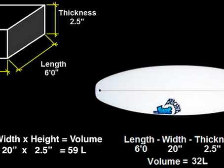 What does volume have to do with surfing?