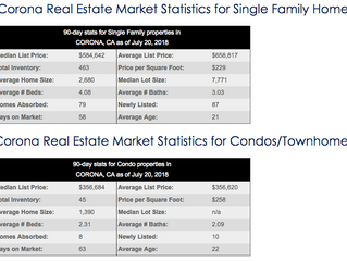 How is The Corona Real Estate Market?