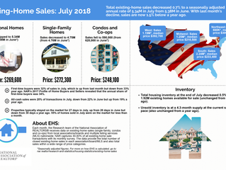 Infographic: July 2018 Existing-Home Sales