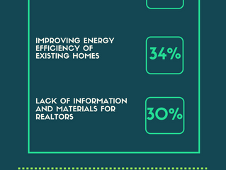 Infographic: Sustainability in Real Estate