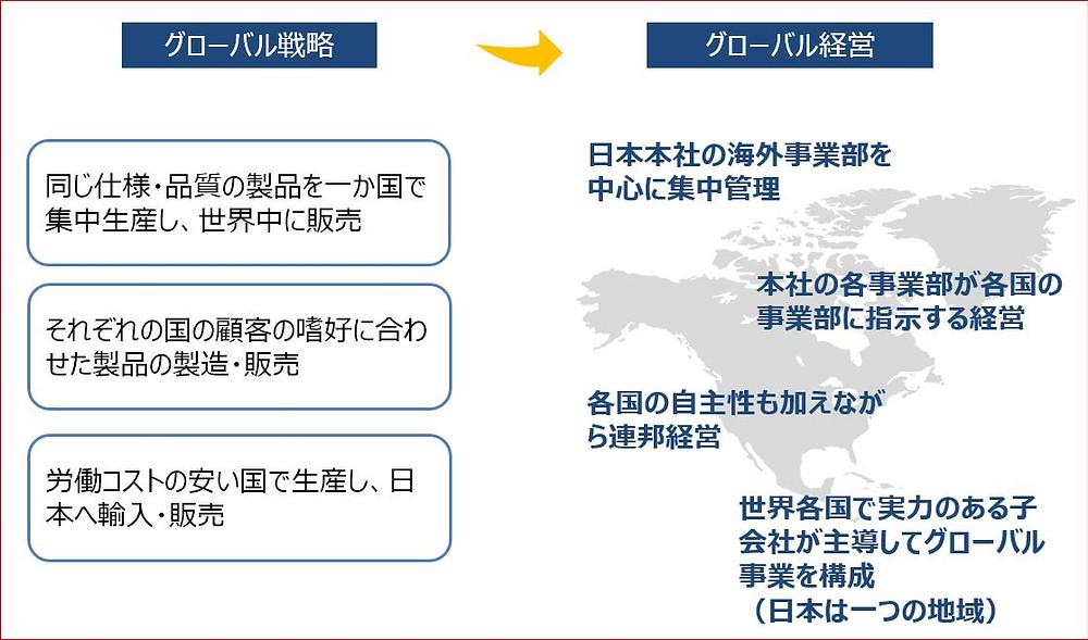 グローバル戦略とグローバル経営方針