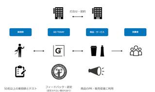 【プレスリリース】日本初、美容・健康関連商品を美容師が認定するPRサービスを提供開始