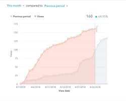 Blog Views Increase