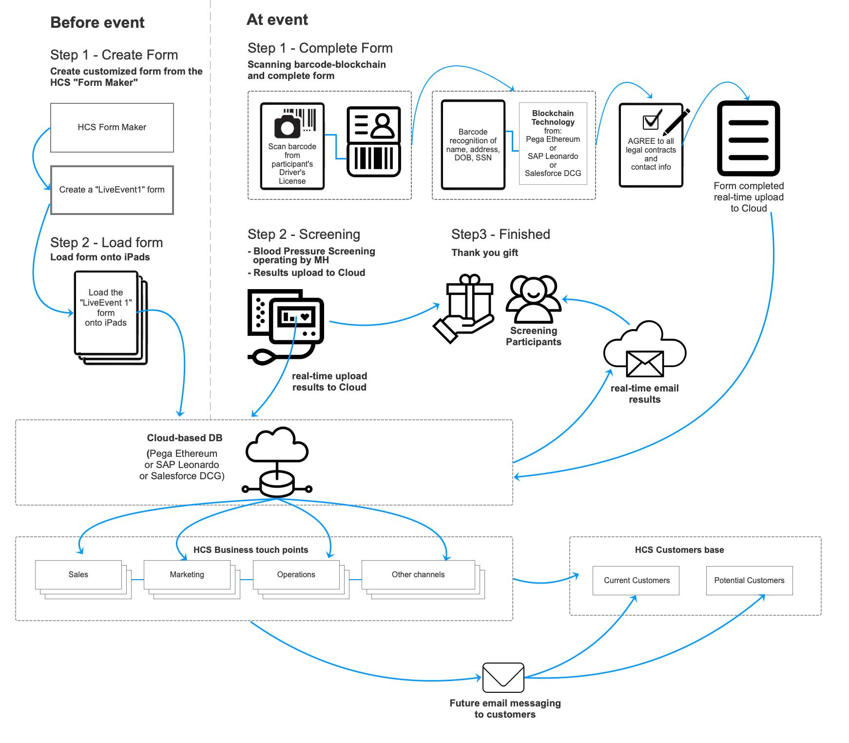 UX/UI Conception