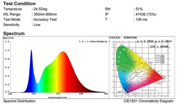 led light spectrum