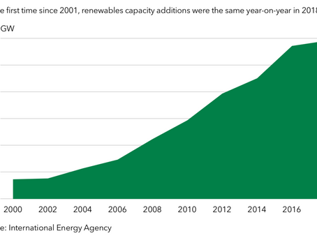 Subsidy-free transition is slowing down renewables