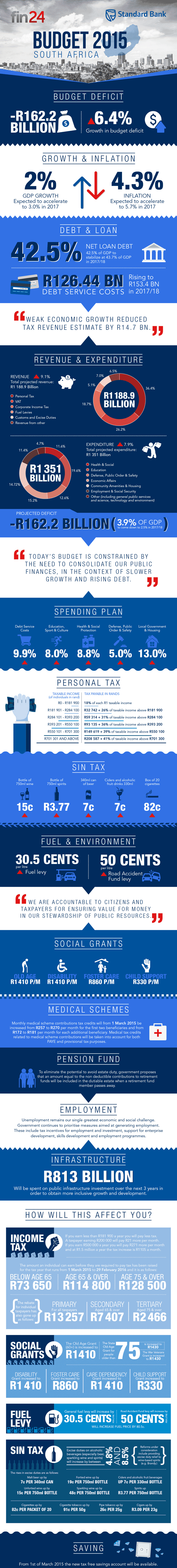 budget2015-infographic.png