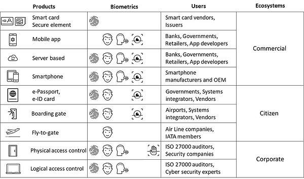 Product Biometrics Users Ecosystems.jpg