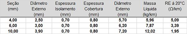 Dados Construtivos Cabos Reisolar.png