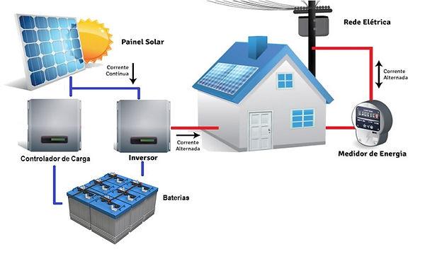 Energia Fotovoltaica com Bateria.jpg