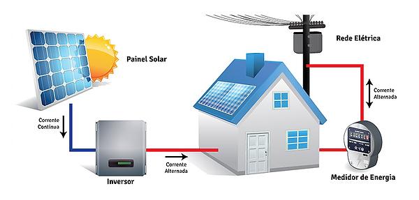 Sistema Fotovoltaico Ligado a Rede.png