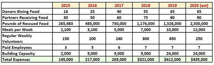 Main Growth Chart 2020 Est.JPG