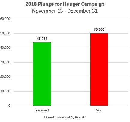 Graph of Results 1-4-2019.JPG