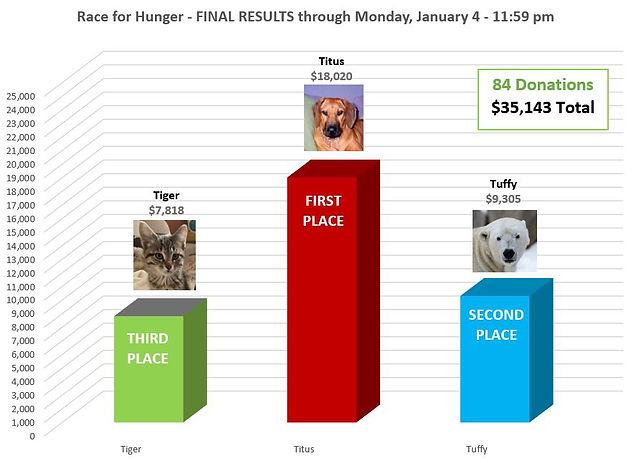 Bar Graph FINAL 1-4-2021.JPG