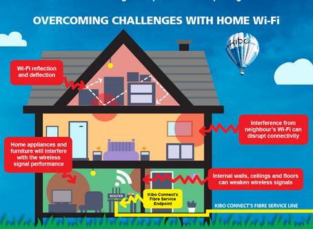 Challenges with Home Wi-Fi