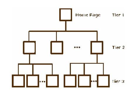访客和捜索蜘蛛都喜欢的网站结构